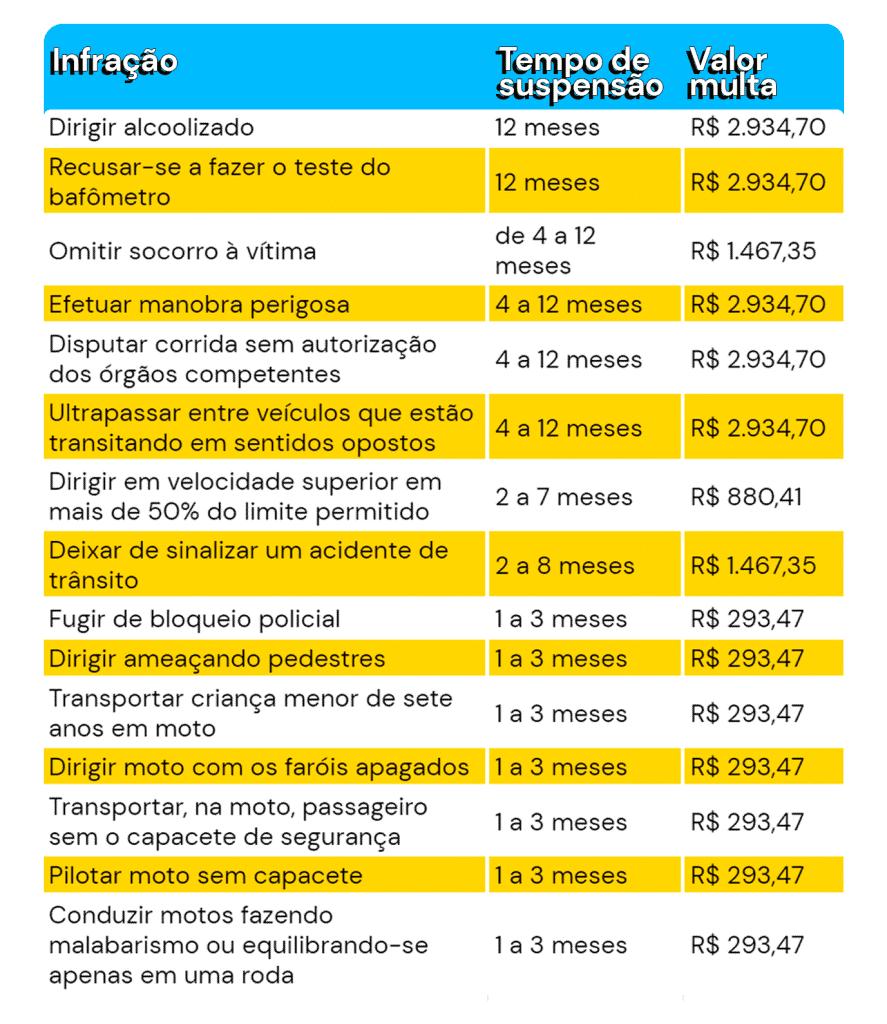 tabela-com-infracoes
